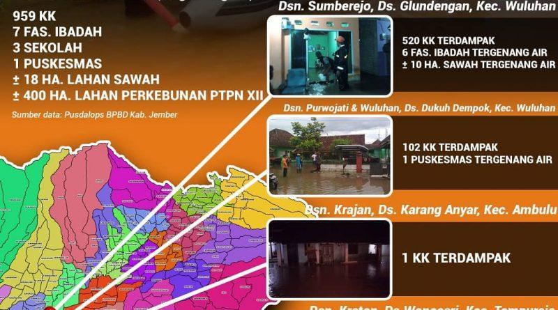 Banjir Merendam Seribu Rumah Warga Kabupaten Jember